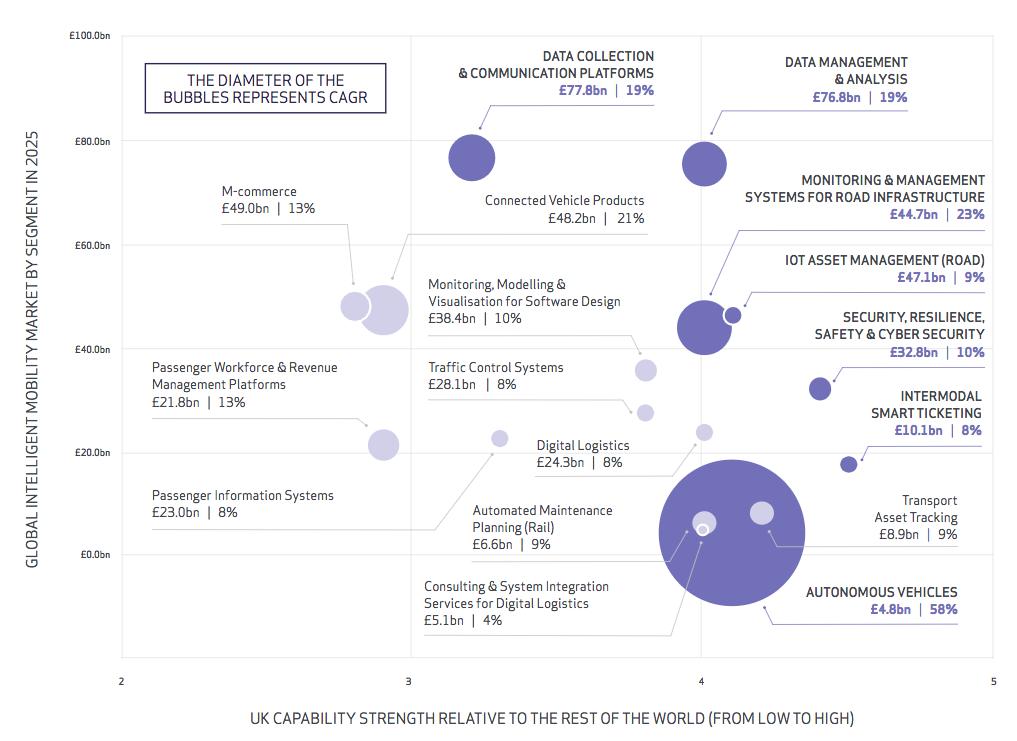 TSC Global Intelligent Mobility Market by Segment 2025