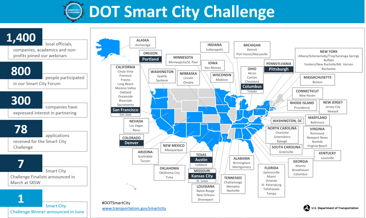 smart-city-challenge-finalist-graphic-in-blue